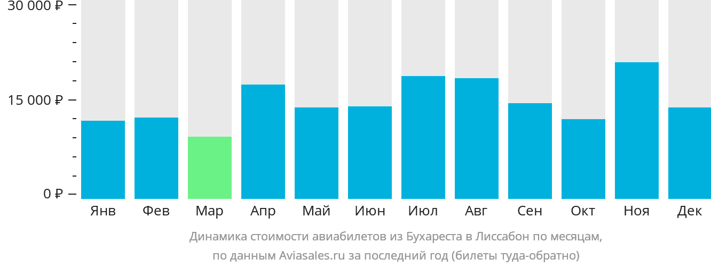 Динамика стоимости авиабилетов из Бухареста в Лиссабон по месяцам