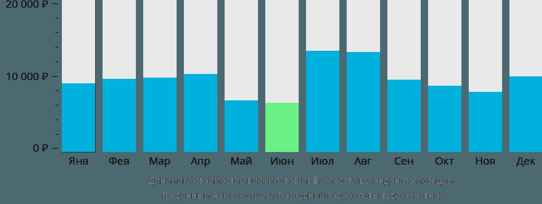 Динамика стоимости авиабилетов из Бухареста в Лондон по месяцам