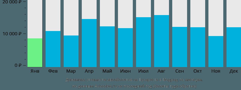 Динамика стоимости авиабилетов из Бухареста в Мадрид по месяцам