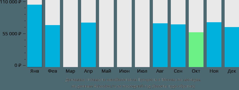 Динамика стоимости авиабилетов из Бухареста в Мехико по месяцам