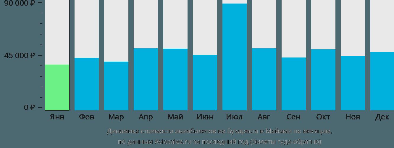 Динамика стоимости авиабилетов из Бухареста в Майами по месяцам