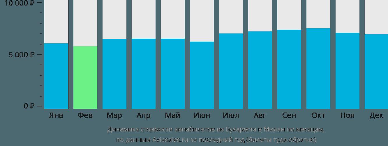 Динамика стоимости авиабилетов из Бухареста в Милан по месяцам
