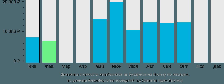 Динамика стоимости авиабилетов из Бухареста на Мальту по месяцам