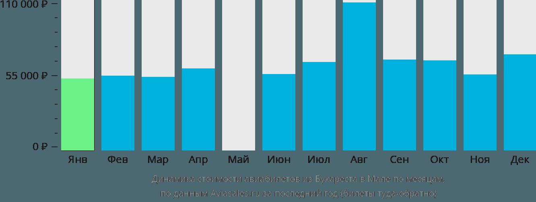 Динамика стоимости авиабилетов из Бухареста в Мале по месяцам