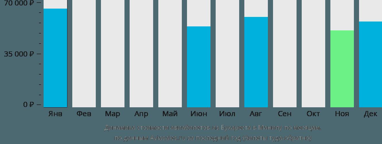 Динамика стоимости авиабилетов из Бухареста в Манилу по месяцам