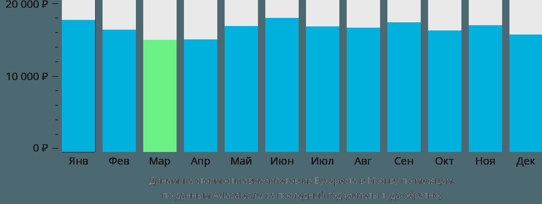 Динамика стоимости авиабилетов из Бухареста в Москву по месяцам