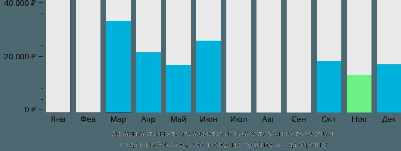 Динамика стоимости авиабилетов из Бухареста в Минск по месяцам