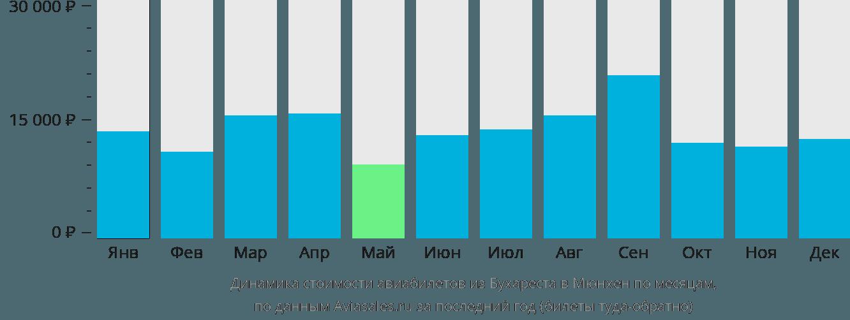 Динамика стоимости авиабилетов из Бухареста в Мюнхен по месяцам