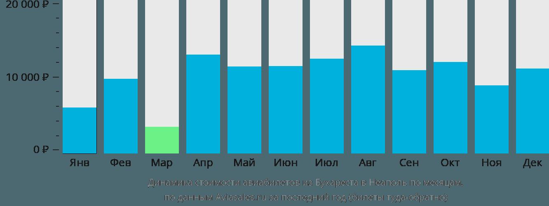 Динамика стоимости авиабилетов из Бухареста в Неаполь по месяцам