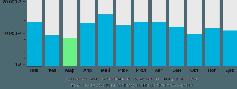 Динамика стоимости авиабилетов из Бухареста в Ниццу по месяцам