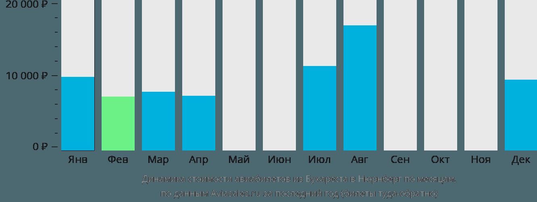 Динамика стоимости авиабилетов из Бухареста в Нюрнберг по месяцам