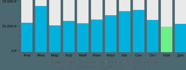 Динамика стоимости авиабилетов из Бухареста в Нью-Йорк по месяцам