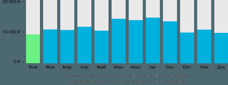 Динамика стоимости авиабилетов из Бухареста в Париж по месяцам