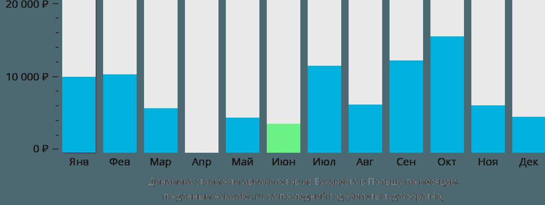 Динамика стоимости авиабилетов из Бухареста в Польшу по месяцам