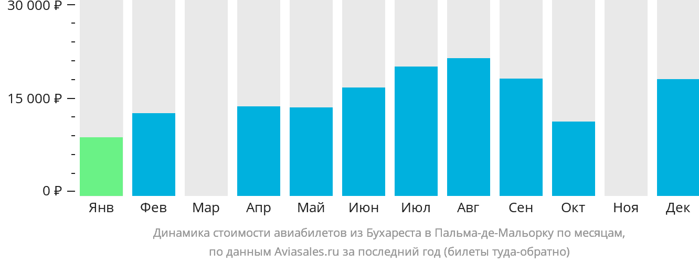 Динамика стоимости авиабилетов из Бухареста в Пальма-де-Майорку по месяцам