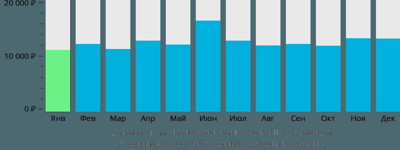 Динамика стоимости авиабилетов из Бухареста в Прагу по месяцам