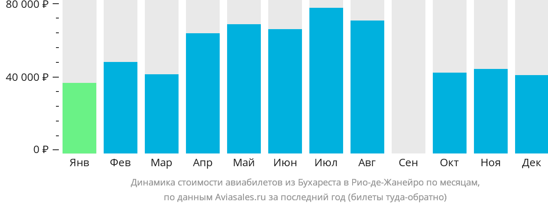Динамика стоимости авиабилетов из Бухареста в Рио-де-Жанейро по месяцам