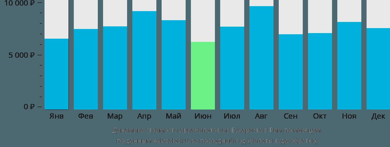 Динамика стоимости авиабилетов из Бухареста в Рим по месяцам