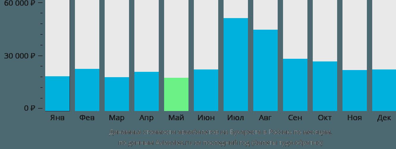 Динамика стоимости авиабилетов из Бухареста в Россию по месяцам