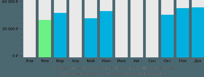 Динамика стоимости авиабилетов из Бухареста в Сан-Паулу по месяцам