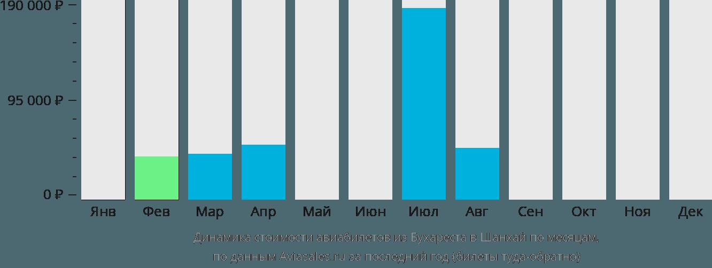 Динамика стоимости авиабилетов из Бухареста в Шанхай по месяцам