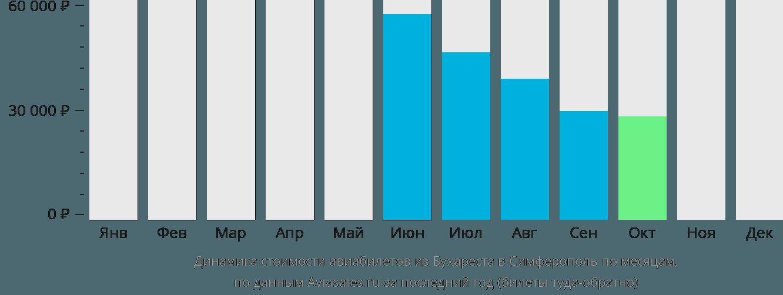 Динамика стоимости авиабилетов из Бухареста в Симферополь по месяцам