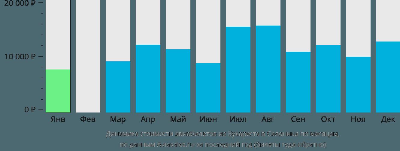 Динамика стоимости авиабилетов из Бухареста в Салоники по месяцам