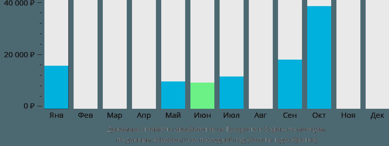 Динамика стоимости авиабилетов из Бухареста в Софию по месяцам
