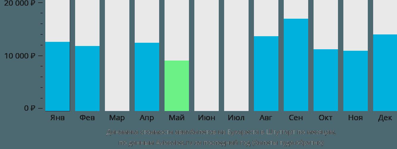 Динамика стоимости авиабилетов из Бухареста в Штутгарт по месяцам
