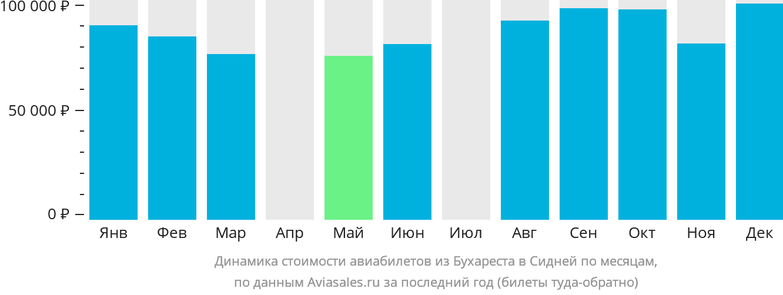 Динамика стоимости авиабилетов из Бухареста в Сидней по месяцам