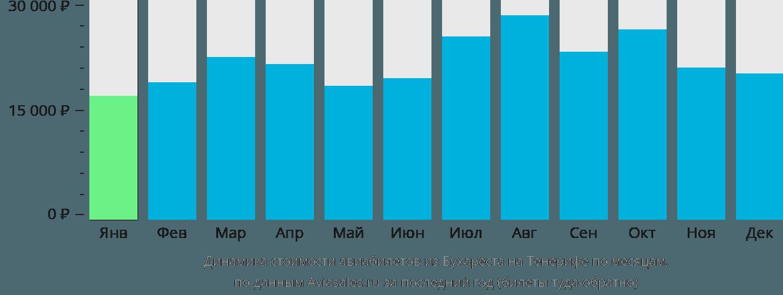 Динамика стоимости авиабилетов из Бухареста на Тенерифе по месяцам