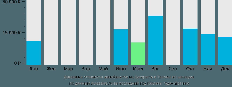 Динамика стоимости авиабилетов из Бухареста в Таллин по месяцам