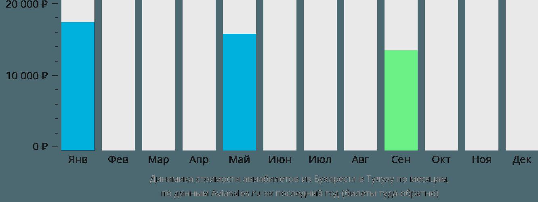 Динамика стоимости авиабилетов из Бухареста в Тулузу по месяцам