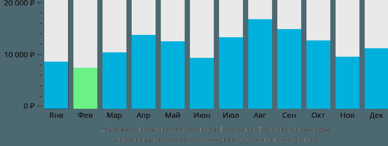 Динамика стоимости авиабилетов из Бухареста в Тель-Авив по месяцам
