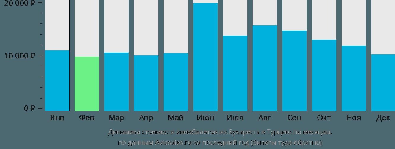 Динамика стоимости авиабилетов из Бухареста в Турцию по месяцам