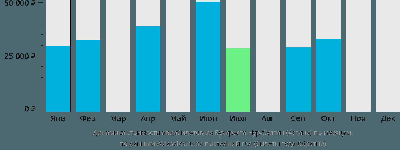 Динамика стоимости авиабилетов из Бухареста в Астану по месяцам