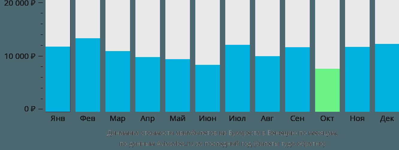 Динамика стоимости авиабилетов из Бухареста в Венецию по месяцам