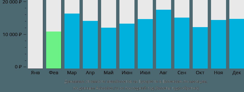 Динамика стоимости авиабилетов из Бухареста в Валенсию по месяцам