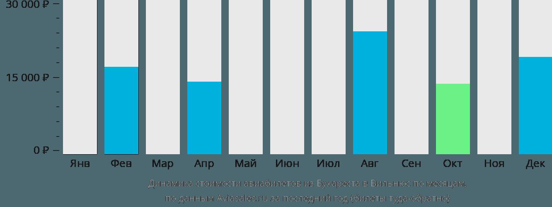 Динамика стоимости авиабилетов из Бухареста в Вильнюс по месяцам