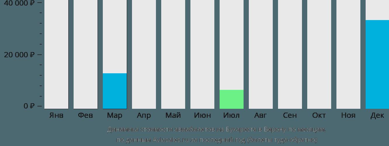 Динамика стоимости авиабилетов из Бухареста в Верону по месяцам