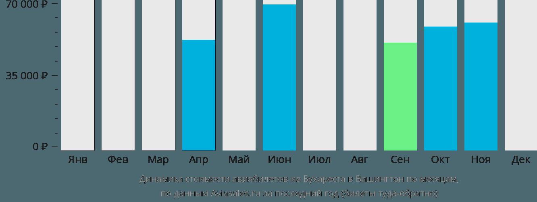 Динамика стоимости авиабилетов из Бухареста в Вашингтон по месяцам