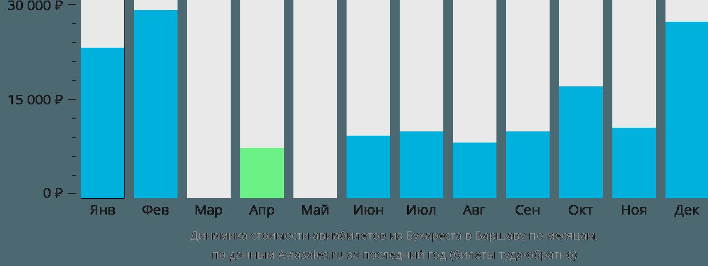 Динамика стоимости авиабилетов из Бухареста в Варшаву по месяцам