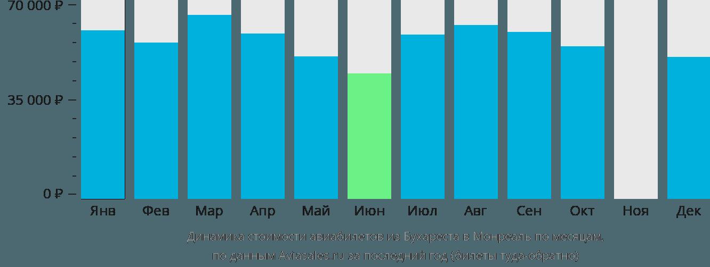 Динамика стоимости авиабилетов из Бухареста в Монреаль по месяцам