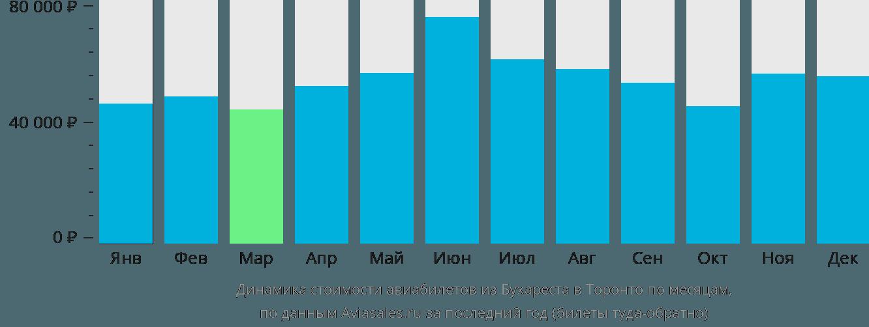 Динамика стоимости авиабилетов из Бухареста в Торонто по месяцам