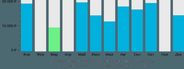 Динамика стоимости авиабилетов из Бухареста в Цюрих по месяцам