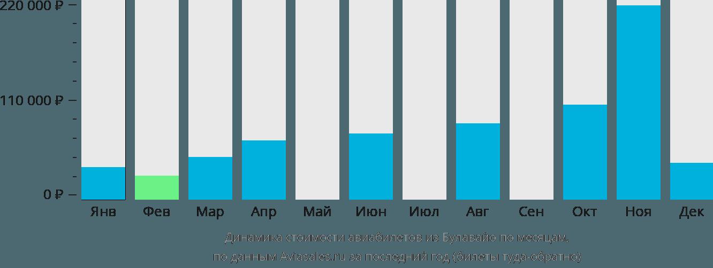 Динамика стоимости авиабилетов из Булавайо по месяцам