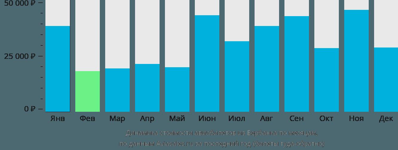Динамика стоимости авиабилетов из Бербанка по месяцам