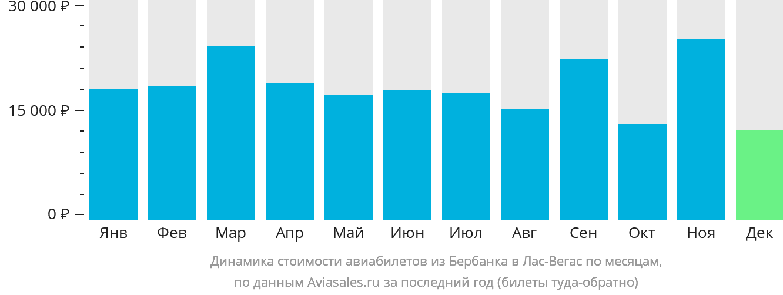Динамика стоимости авиабилетов из Бербанка в Лас-Вегас по месяцам