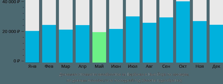 Динамика стоимости авиабилетов из Бербанка в Нью-Йорк по месяцам