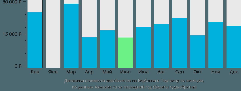 Динамика стоимости авиабилетов из Бербанка в Портленд по месяцам
